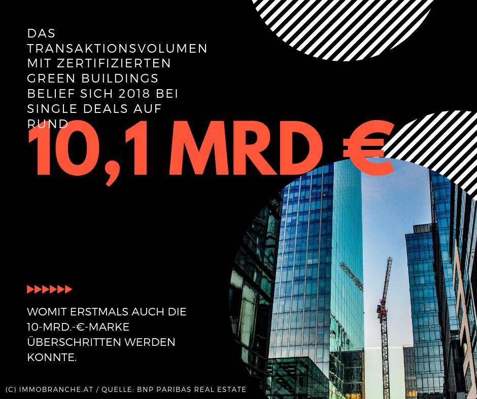 Das-Transaktionsvolumen-mit-zertifizierten-Green-Buildings-belief-sich-2018-bei-Single-Deals-auf-rund-101-Mrd.-€-womit-erstmals-auch-die-10-Mrd.-€-Marke-überschritten-werden-konnte.play-harder.
