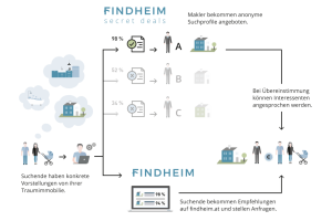 Findheim_Infografik_Immobilienverkauf_auf_Findheim_(c)Findheim